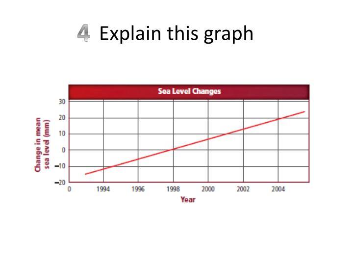 Explain this graph