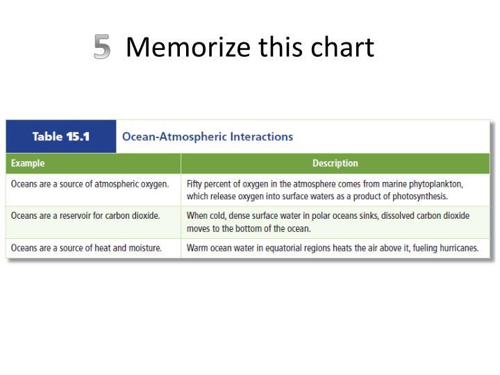 Memorize this chart