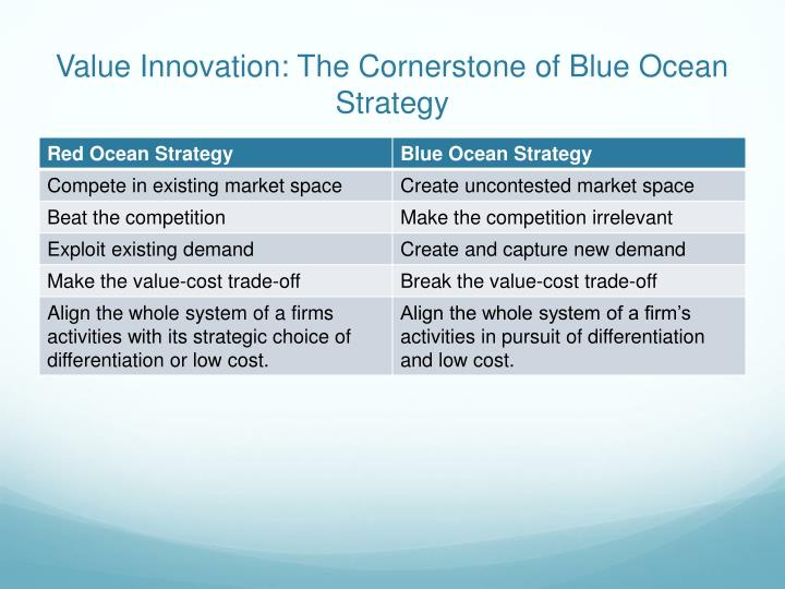 Value Innovation: The Cornerstone of Blue Ocean Strategy