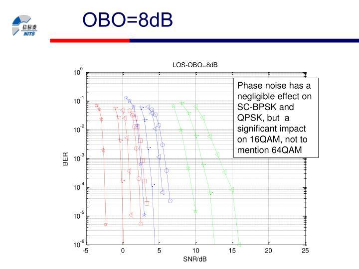 OBO=8dB