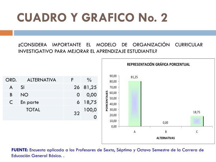 CUADRO Y GRAFICO No.