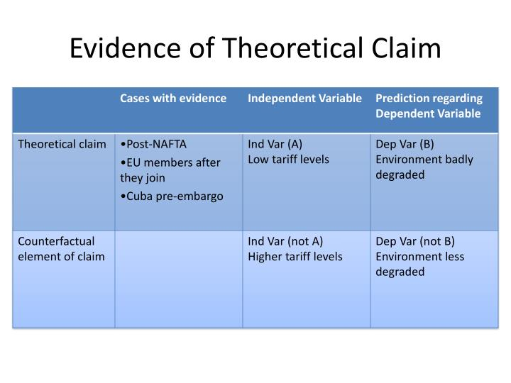 Evidence of Theoretical Claim