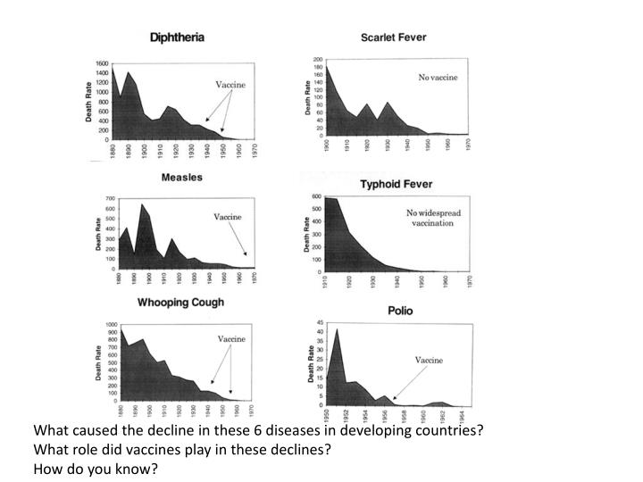 What caused the decline in these 6 diseases in developing countries?