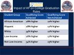 impact of ap on college graduation rates