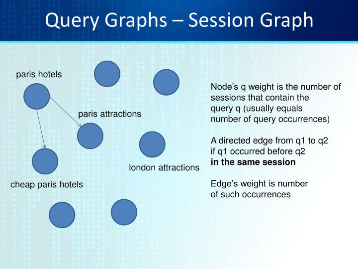 Query Graphs – Session Graph