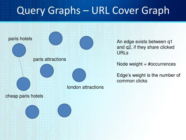 Query Graphs – URL Cover Graph