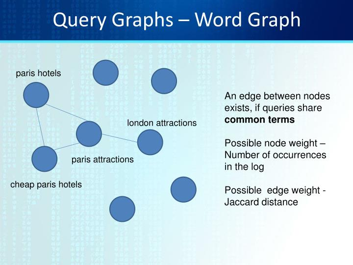 Query Graphs – Word Graph