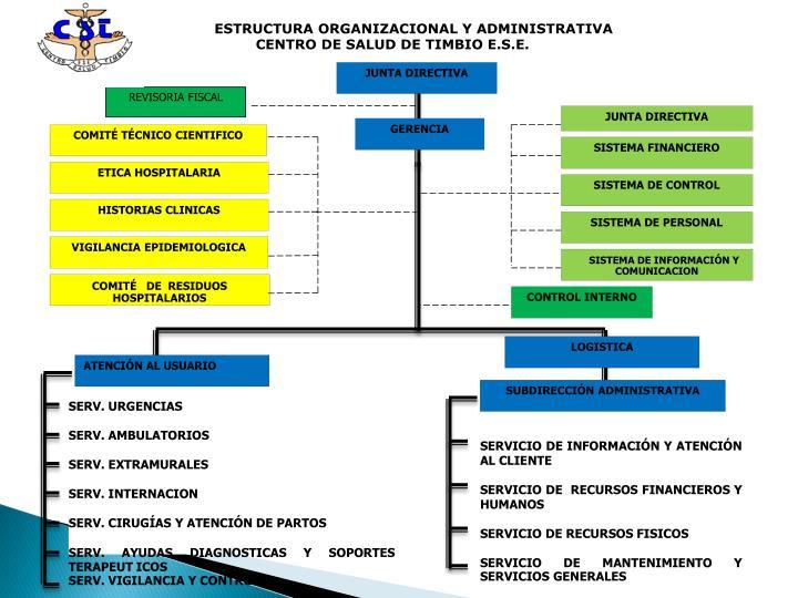 ESTRUCTURA ORGANIZACIONAL Y ADMINISTRATIVA