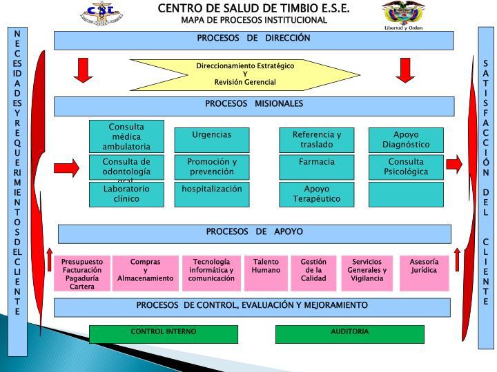 CENTRO DE SALUD DE TIMBIO E.S.E.