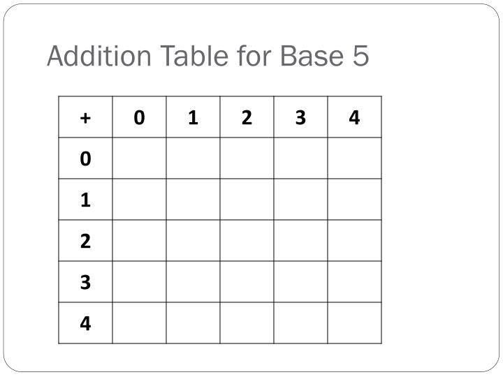Addition Table for Base 5