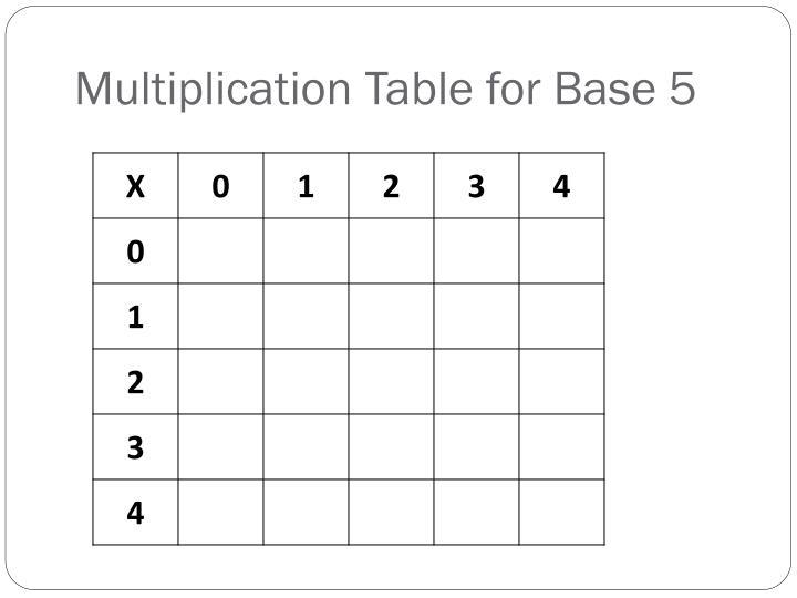 Multiplication Table for Base 5