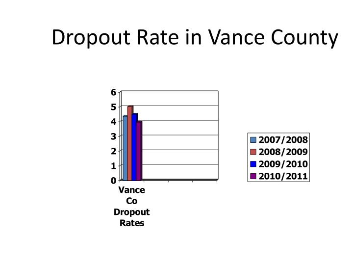 Dropout Rate in Vance County