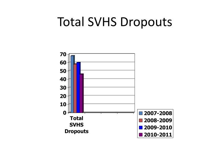 Total SVHS Dropouts