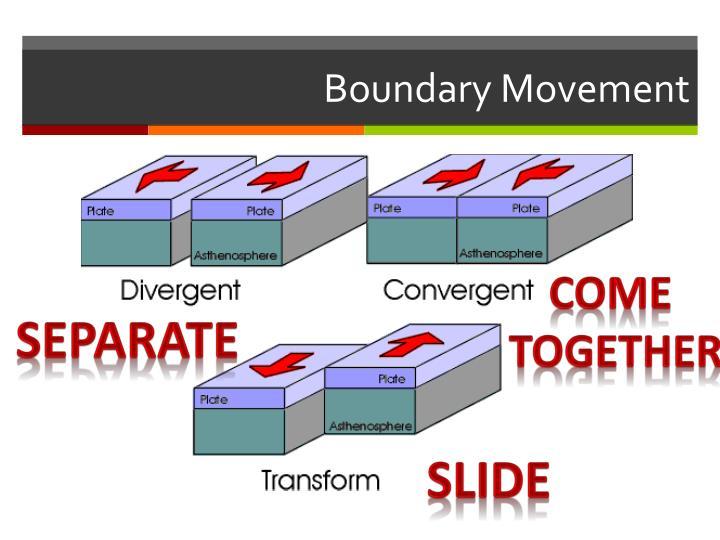 Boundary Movement