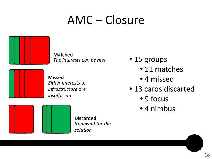 AMC – Closure