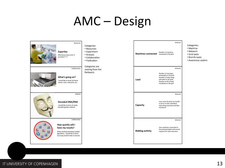 AMC – Design