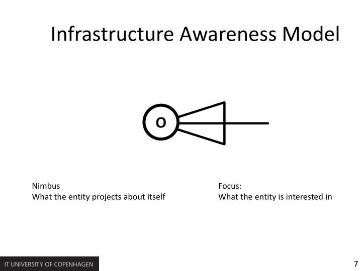 Infrastructure Awareness Model