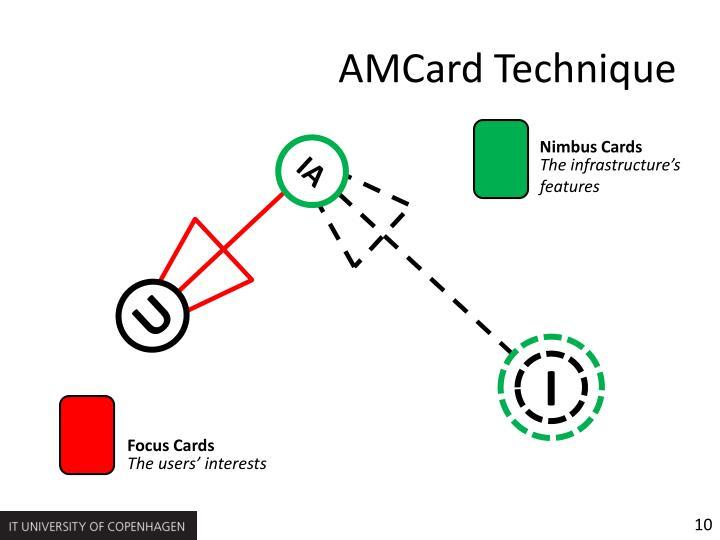 AMCard Technique