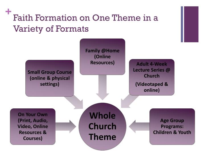 Faith Formation on One Theme in a Variety of Formats