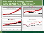 how does this strategy compare to the s p500 total return index