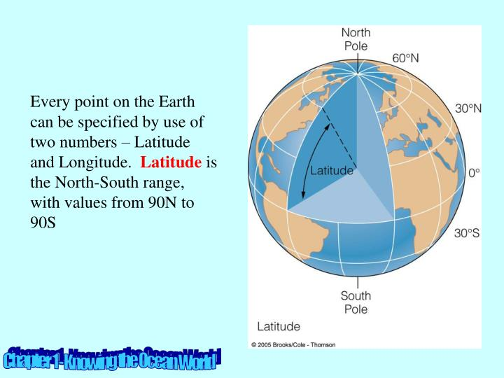 Every point on the Earth can be specified by use of two numbers – Latitude and Longitude.