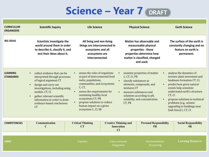 Science – Year 7