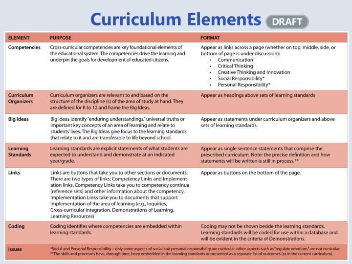 Curriculum Elements