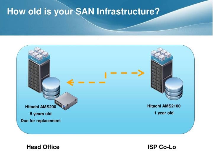 How old is your SAN Infrastructure?