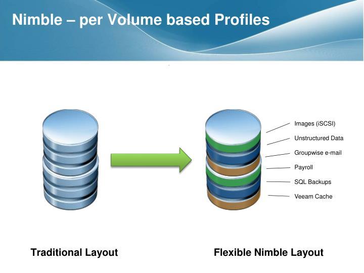 Nimble – per Volume based Profiles