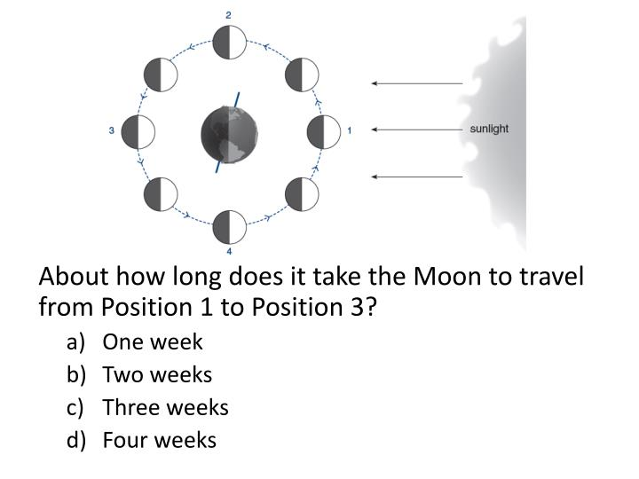 About how long does it take the Moon to travel from Position 1 to Position 3?