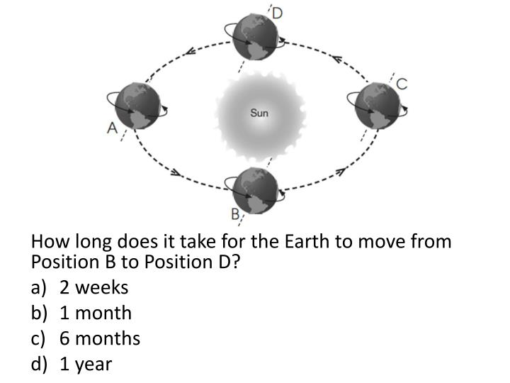 How long does it take for the Earth to move from Position B to Position D?