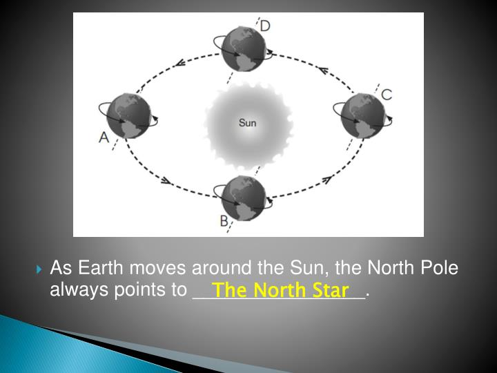 As Earth moves around the Sun, the North Pole always points to