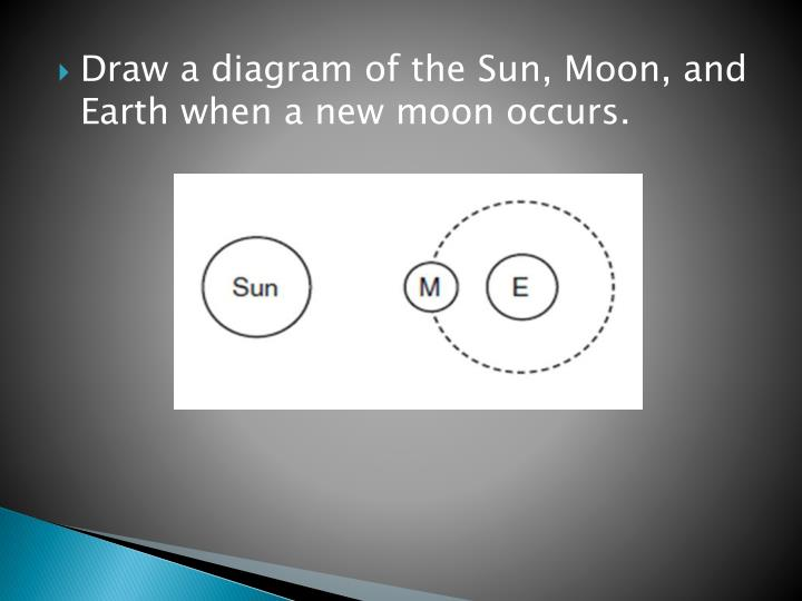 Draw a diagram of the Sun, Moon, and Earth when a new moon occurs.