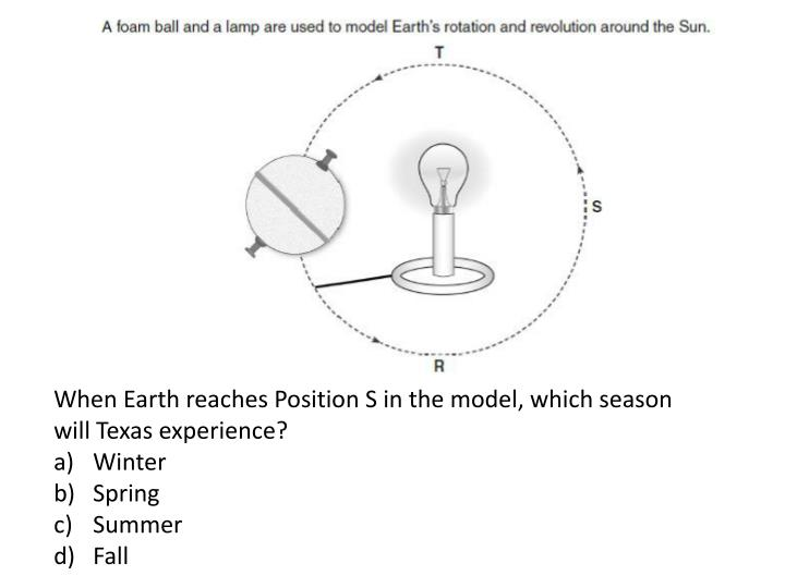 When Earth reaches Position