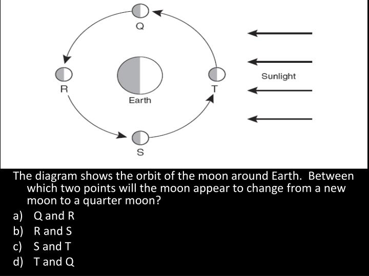 The diagram shows the orbit of the moon around Earth.  Between which two points will the moon appear to change from a new moon to a quarter moon?
