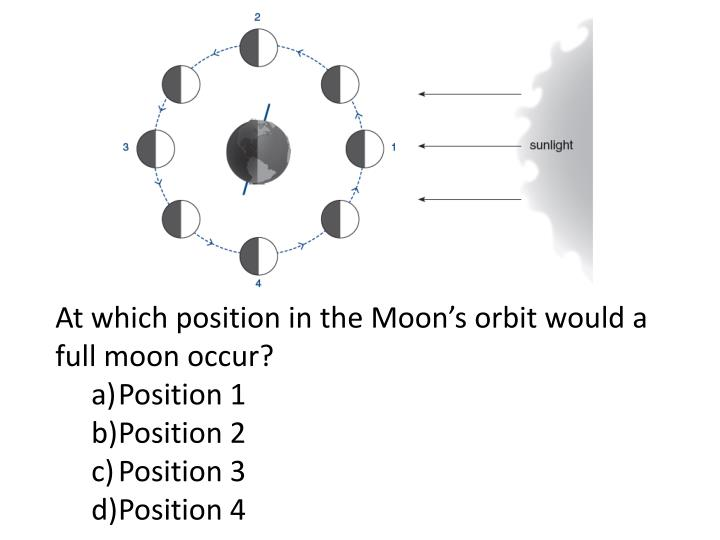 At which position in the Moon's orbit would a full moon occur?