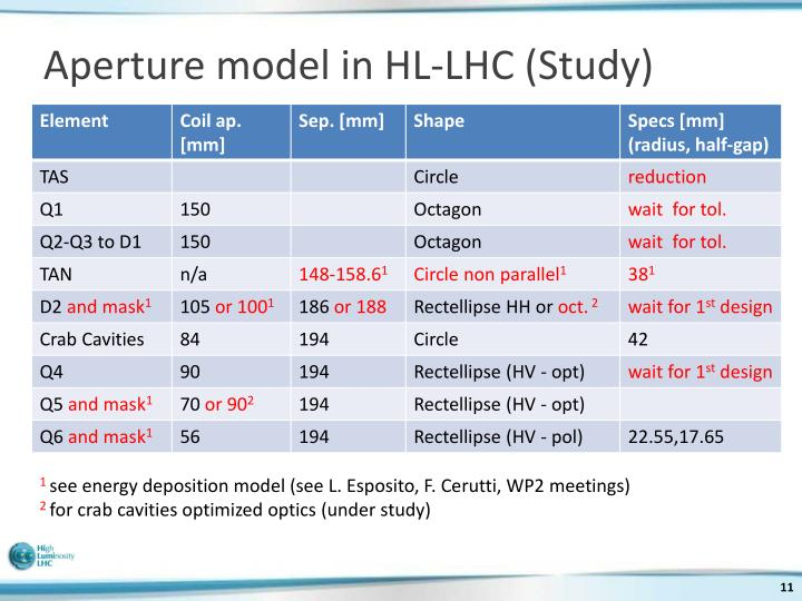 Aperture model in HL-LHC (Study)