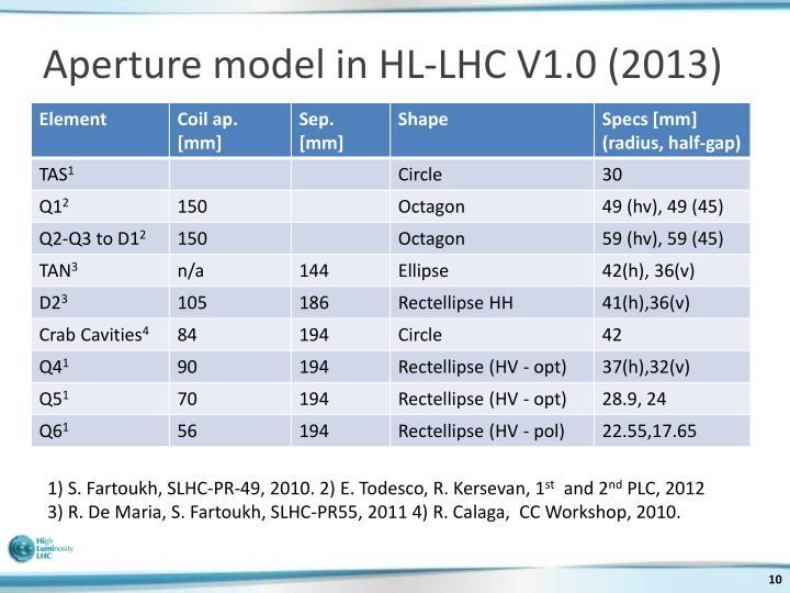 Aperture model in HL-LHC V1.0 (2013)