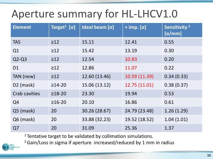 Aperture summary for HL-LHCV1.0