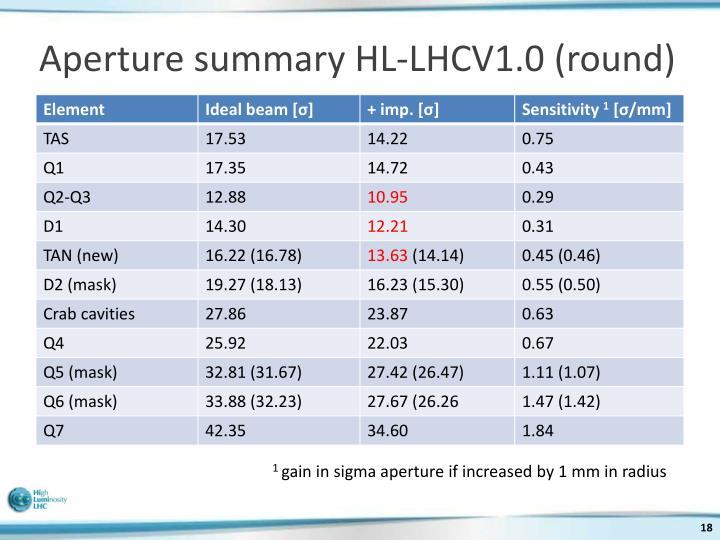 Aperture summary HL-LHCV1.0 (round)