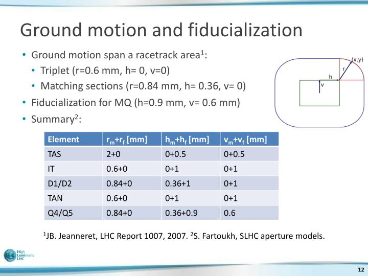 Ground motion and