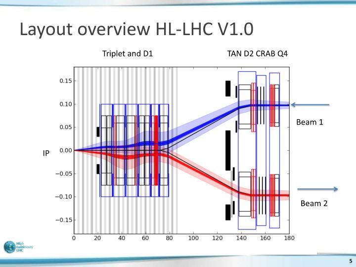 Layout overview HL-LHC V1.0