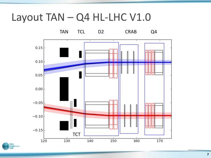Layout TAN – Q4