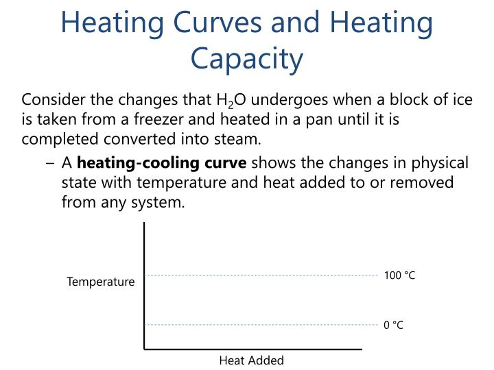 Heating Curves and Heating Capacity