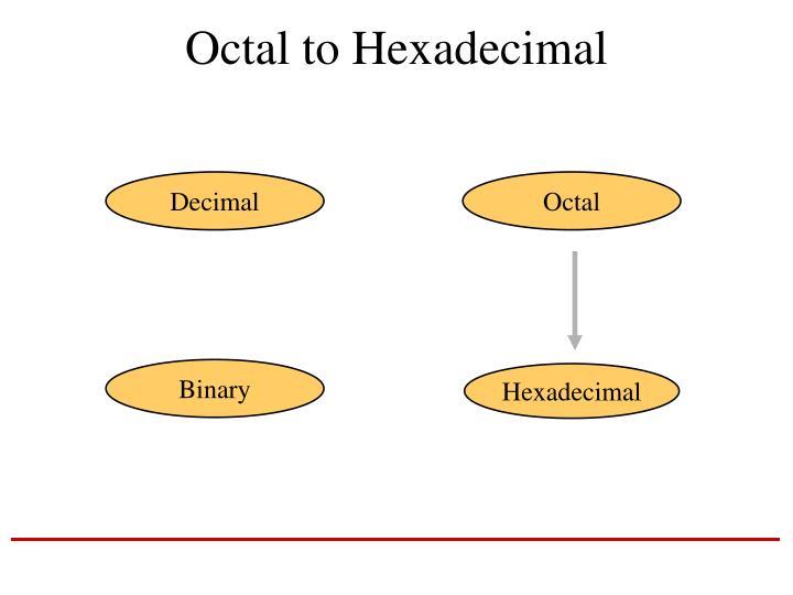 Octal to Hexadecimal