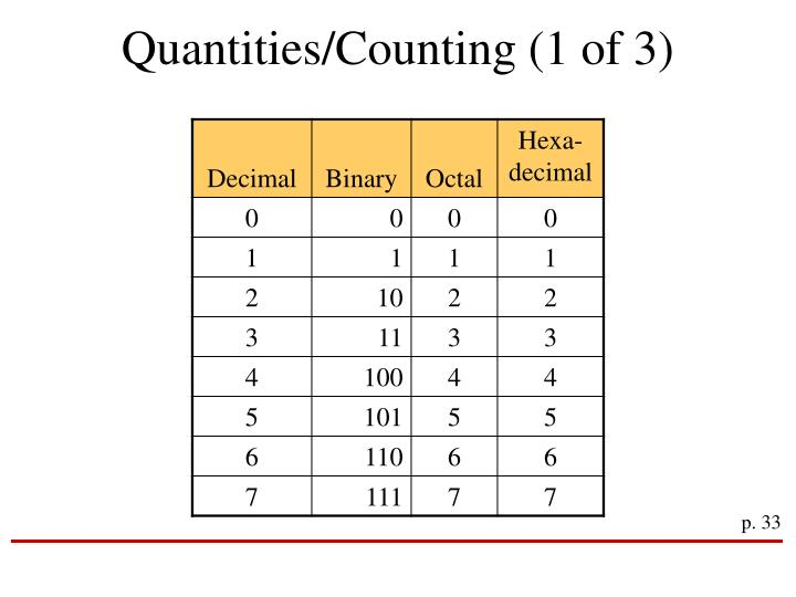 Quantities/Counting (1 of 3)
