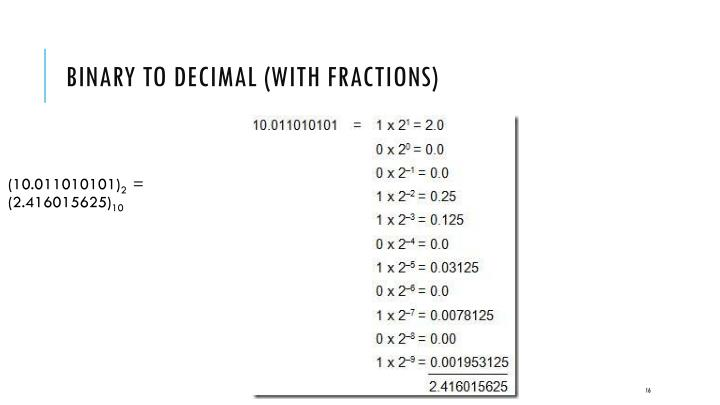 Binary to Decimal (with Fractions)