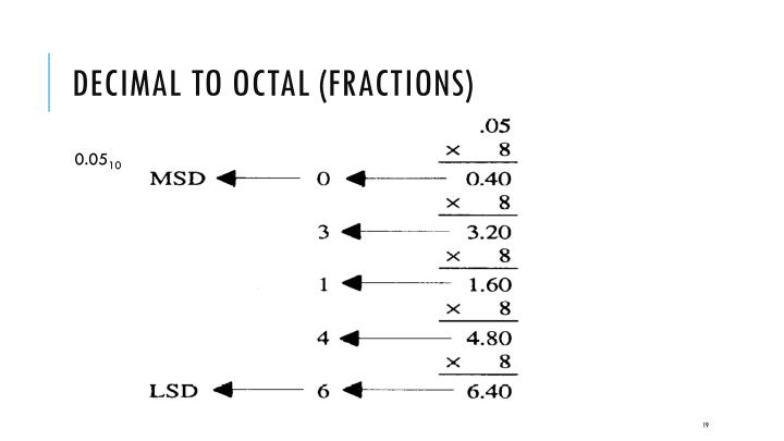 Decimal to Octal (Fractions)