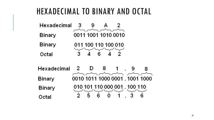 Hexadecimal to Binary and Octal