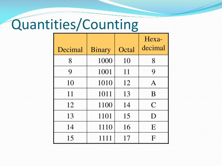 Quantities/Counting